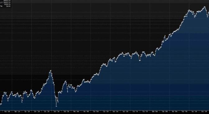 Los 20000 puntos del Dow Jones